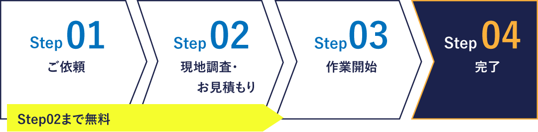 Step01ご依頼 Step02現地調査・お見積もり Step03作業開始 Step04完了